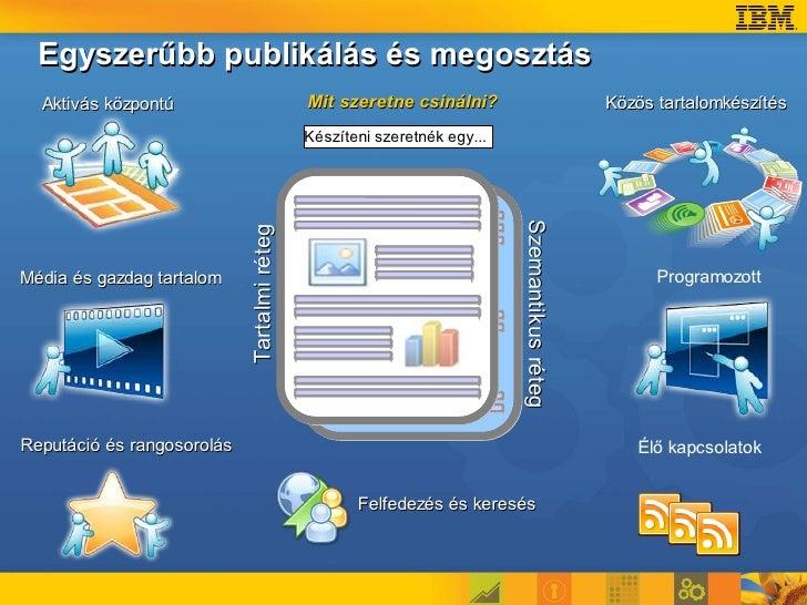 Egyszerűbb publikálás és megosztás   Aktivás központú                           Mit szeretne csinálni?                    ...