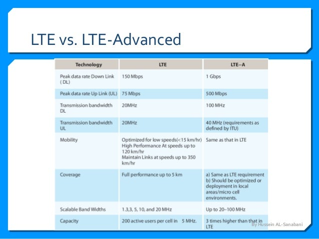 the long term evolution lte One of the major features of lte-advanced is carrier aggregation, which allows mobile network operators to combine a number of separate lte carriers.