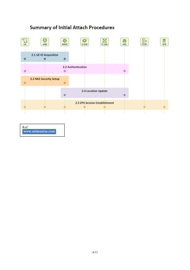 lte attach call flow pdf