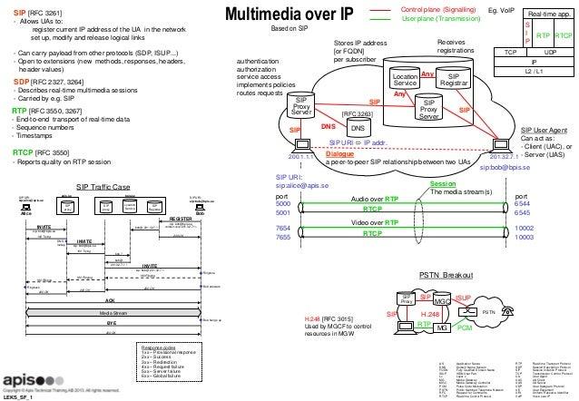 LEKS_SF_1 Multimedia over IP Based on SIP Response codes 1xx – Provisional response 2xx – Success 3xx – Redirection 4xx – ...