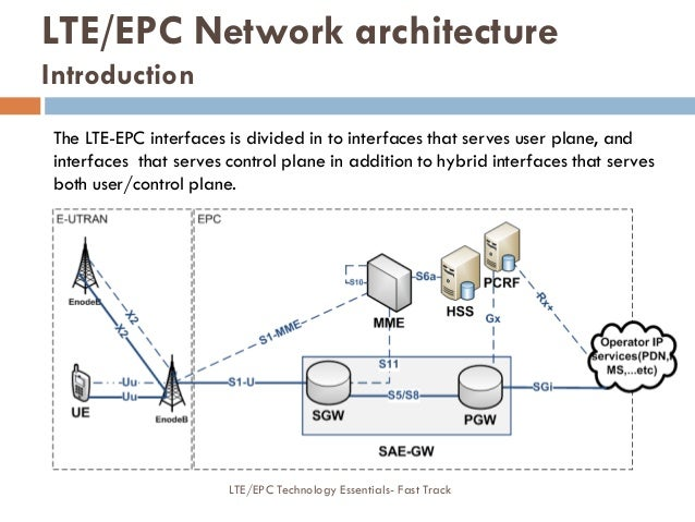 The LTE-EPC interfaces is divided in to interfaces that serves user plane, and interfaces that serves control plane in add...