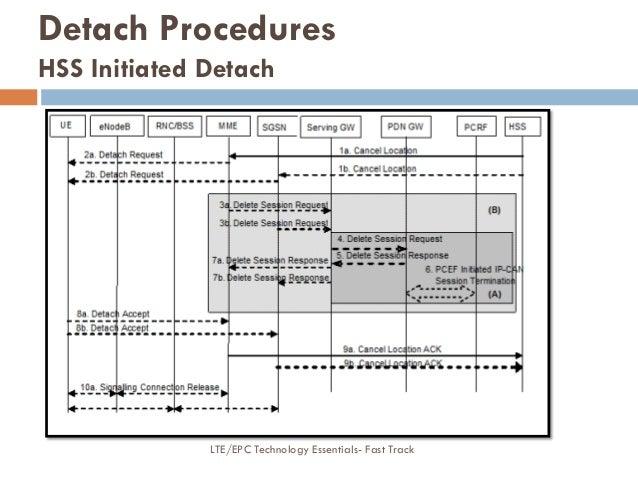 Detach Procedures HSS Initiated Detach LTE/EPC Technology Essentials- Fast Track