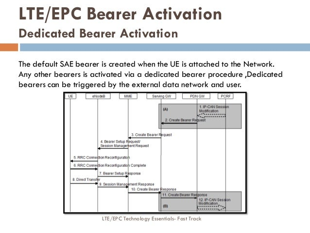 The default SAE bearer is created when the UE is attached to the Network. Any other bearers is activated via a dedicated b...