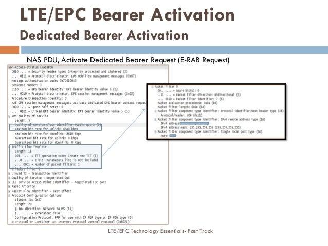 NAS PDU, Activate Dedicated Bearer Request (E-RAB Request) LTE/EPC Bearer Activation Dedicated Bearer Activation LTE/EPC T...