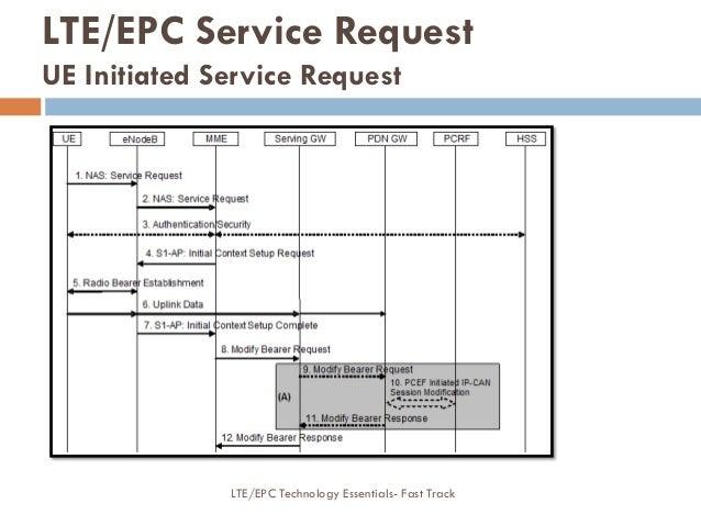 LTE/EPC Service Request UE Initiated Service Request LTE/EPC Technology Essentials- Fast Track