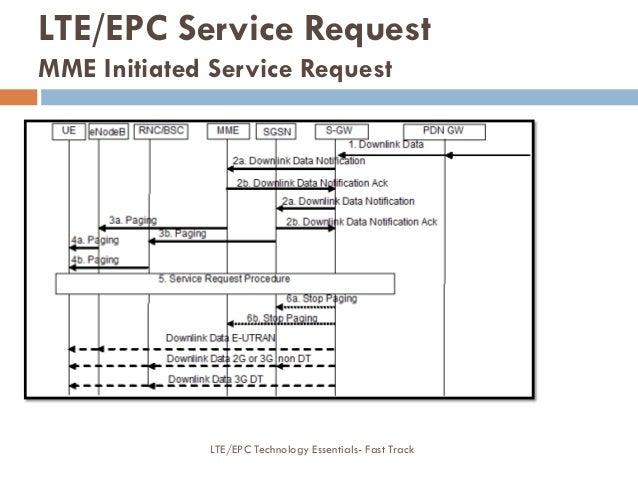 LTE/EPC Service Request MME Initiated Service Request LTE/EPC Technology Essentials- Fast Track