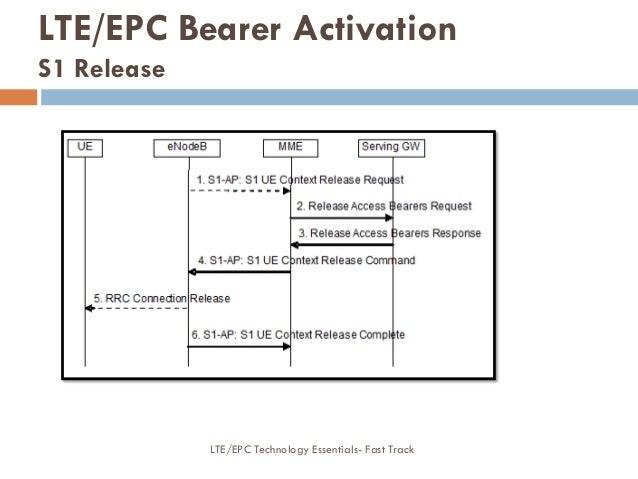 LTE/EPC Bearer Activation S1 Release LTE/EPC Technology Essentials- Fast Track