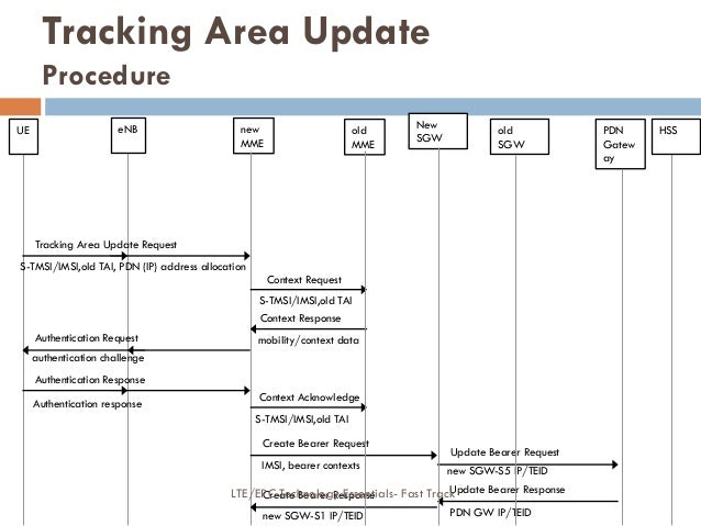 new MME old MME New SGW PDN Gatew ay Tracking Area Update Request Context Request S-TMSI/IMSI,old TAI, PDN (IP) address al...