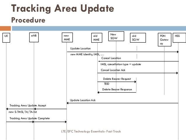 Update Location new MME identity, IMSI, … IMSI, cancellation type = update Cancel Location Ack Delete Bearer Request TEID ...