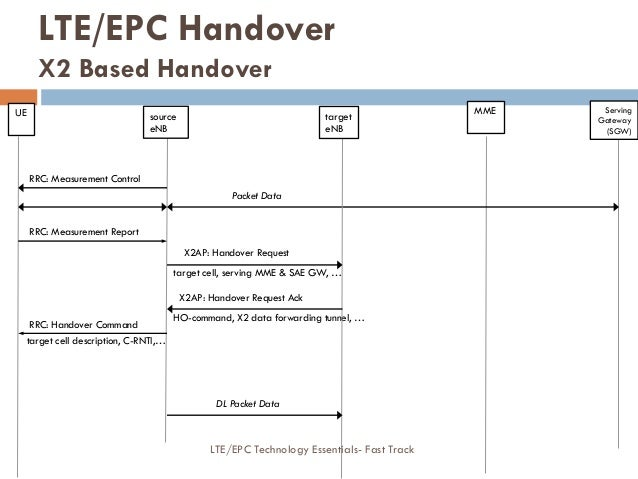 HO-command, X2 data forwarding tunnel, … X2AP: Handover Request target cell, serving MME & SAE GW, … RRC: Measurement Cont...