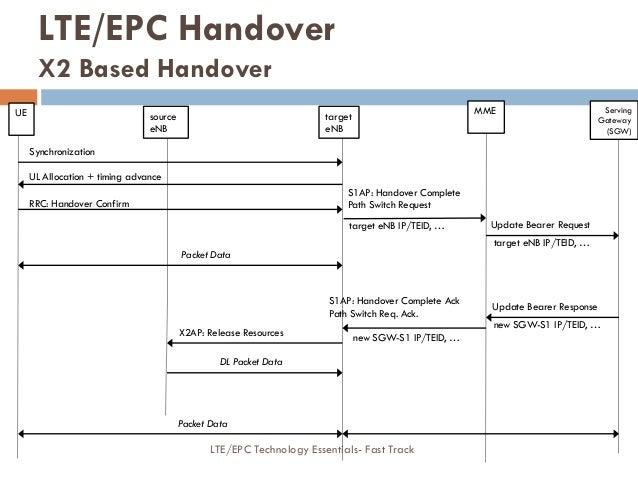 Update Bearer Response Update Bearer Request S1AP: Handover Complete Path Switch Request target eNB IP/TEID, … Synchroniza...