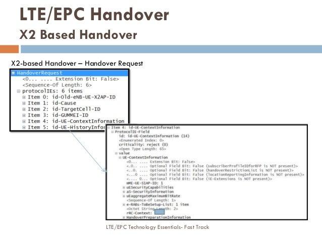 X2-based Handover – Handover Request LTE/EPC Handover X2 Based Handover LTE/EPC Technology Essentials- Fast Track