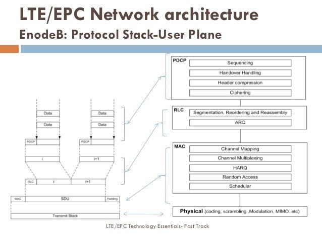 LTE/EPC Network architecture EnodeB: Protocol Stack-User Plane LTE/EPC Technology Essentials- Fast Track