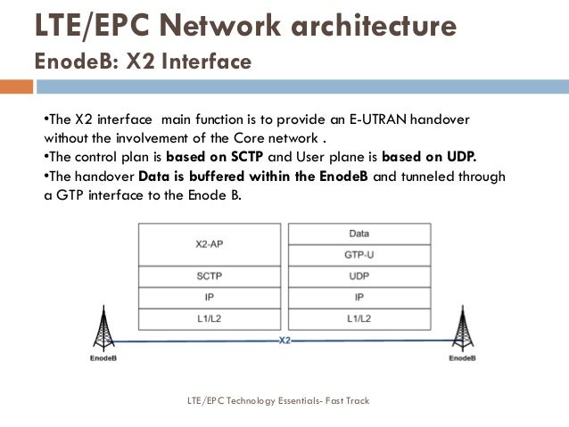 •The X2 interface main function is to provide an E-UTRAN handover without the involvement of the Core network . •The contr...
