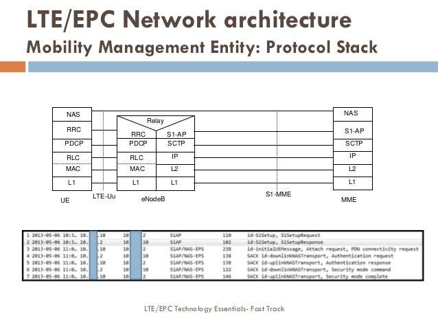 SCTP L2 L1 IP L2 L1 IP SCTP S1-MME eNodeB MME S1-AP S1-AP NAS MAC L1 RLC PDCP UE RRC MAC L1 RLC PDCP RRC LTE-Uu NAS Relay ...