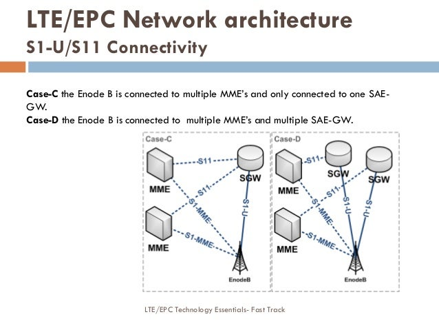 Case-C the Enode B is connected to multiple MME's and only connected to one SAE- GW. Case-D the Enode B is connected to mu...