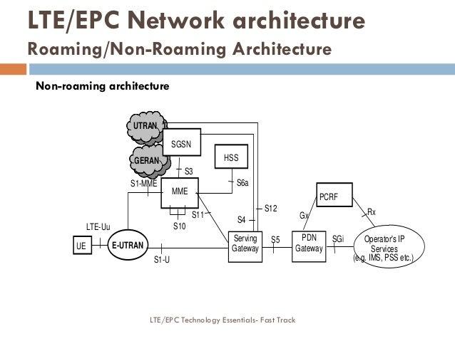 SGi S12 S3 S1-MME PCRF Gx S6a HSS Operator's IP Services (e.g. IMS, PSS etc.) Rx S10 UE SGSN LTE-Uu E-UTRAN MME S11 S5Serv...
