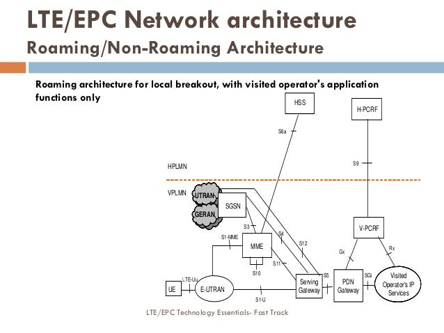 S6a HSS S3 S1-MME S10 UTRAN SGSN MME S11 Serving Gateway S5 UE LTE-Uu E-UTRAN S4 HPLMN VPLMN V-PCRF Gx SGi PDN Gateway S1-...