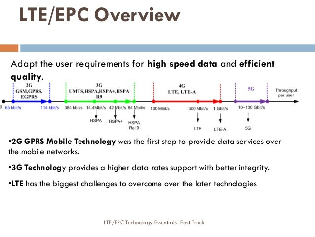 Adapt the user requirements for high speed data and efficient quality. •2G GPRS Mobile Technology was the first step to pr...