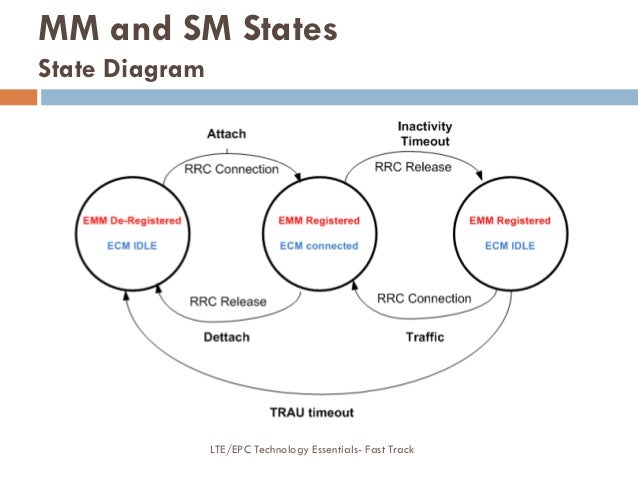 MM and SM States State Diagram LTE/EPC Technology Essentials- Fast Track