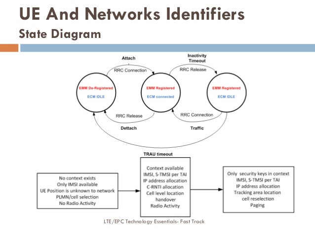 UE And Networks Identifiers State Diagram LTE/EPC Technology Essentials- Fast Track