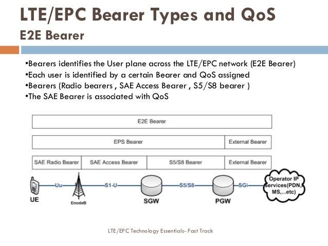 •Bearers identifies the User plane across the LTE/EPC network (E2E Bearer) •Each user is identified by a certain Bearer an...