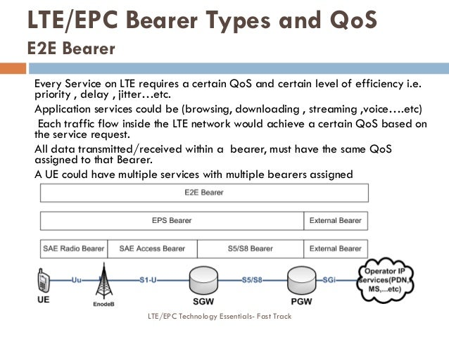 Every Service on LTE requires a certain QoS and certain level of efficiency i.e. priority , delay , jitter…etc. Applicatio...