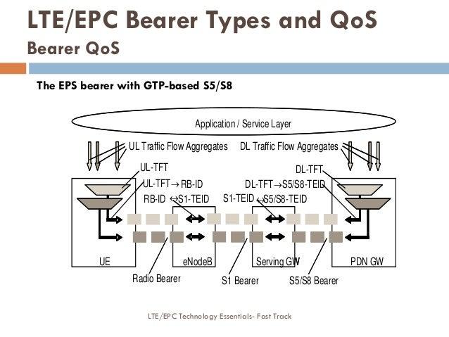 Serving GW PDN GWeNB Radio Bearer S5/S8 Bearer Application / Service Layer UL-TFT RB-ID DL Traffic Flow Aggregates DL-TFT...