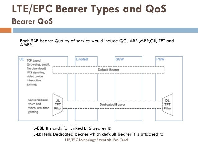 Each SAE bearer Quality of service would include QCI, ARP ,MBR,GB, TFT and AMBR. LTE/EPC Bearer Types and QoS Bearer QoS L...