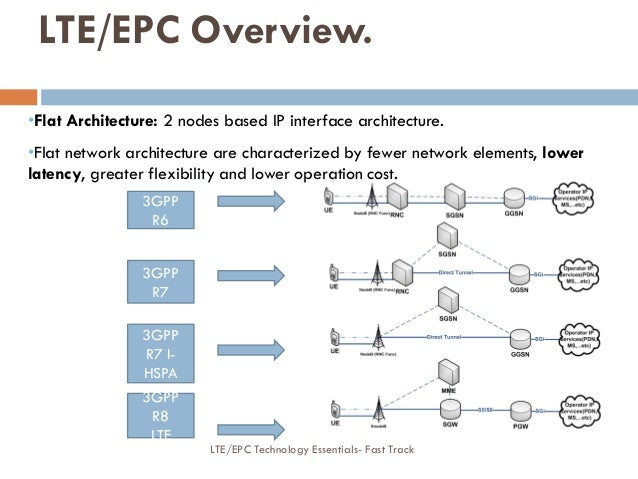 LTE/EPC Overview. •Flat Architecture: 2 nodes based IP interface architecture. •Flat network architecture are characterize...