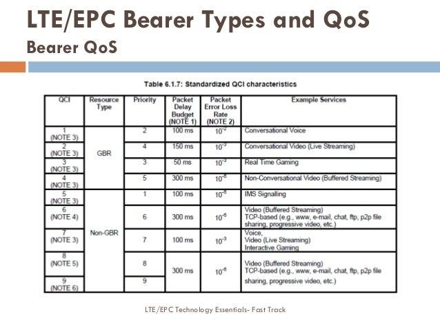 LTE EPC Technology Essentials