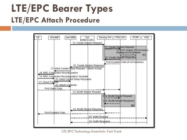 LTE/EPC Bearer Types LTE/EPC Attach Procedure LTE/EPC Technology Essentials- Fast Track