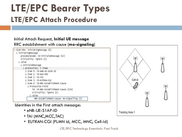 Initial Attach Request, Initial UE message RRC establishment with cause (mo-signaling) Identities in the First attach mess...