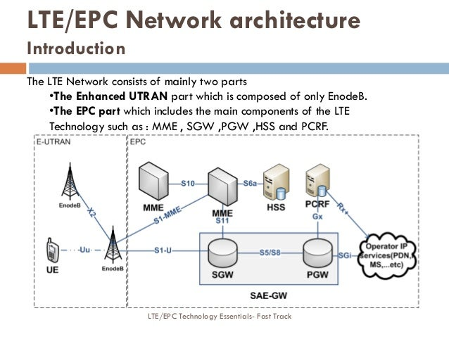 The LTE Network consists of mainly two parts •The Enhanced UTRAN part which is composed of only EnodeB. •The EPC part whic...
