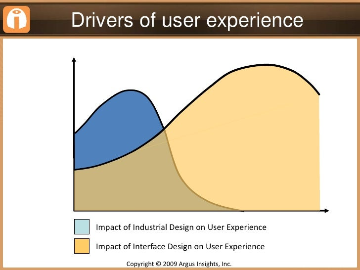 Product Form Drives The Initial User Experience<br />Copyright © 2009 Argus Insights, Inc. <br />