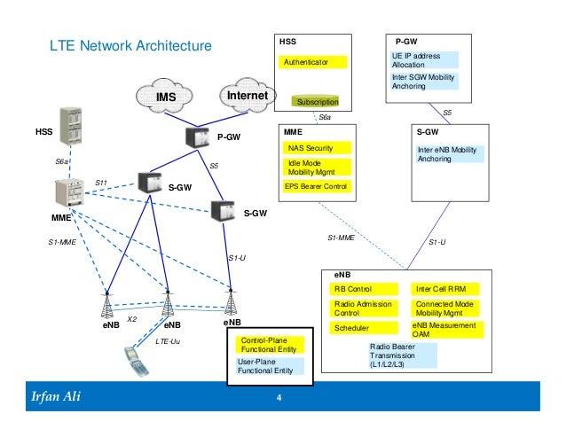 Lte architecture and lte attach for Architecture lte