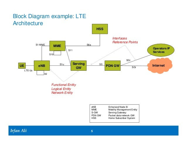 Lte architecture and lte attach 5 block diagram example lte architecture sciox Images