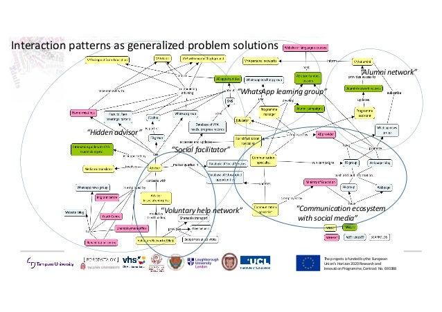 "TheprojectsisfundedbytheEuropean Union'sHorizon2020Researchand InnovationProgramme,ContractNo.693388 ""Com..."