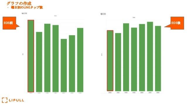 グラフの作成 - 曜日別のLINEタップ数 EOS前 EOS後