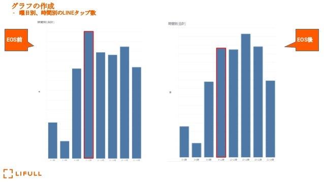 グラフの作成 - 曜日別、時間別のLINEタップ数 EOS前 EOS後