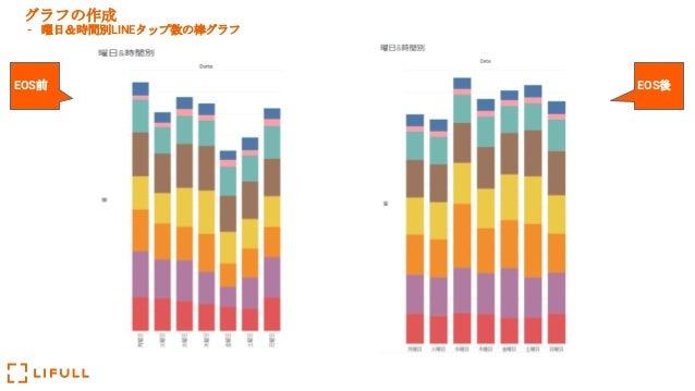 グラフの作成 - 曜日&時間別LINEタップ数の棒グラフ EOS前 EOS後