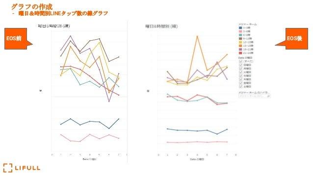 グラフの作成 - 曜日&時間別LINEタップ数の線グラフ EOS前 EOS後