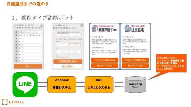 目標達成までの道のり 1.物件タイプ診断ボット Webhook 外部システム MAU LIFULLシステム Marketing Cloud 回答結果だけでなく メッセージのどのボタンを いつタップしたのか ユーザのアクションを履歴 として格納開始