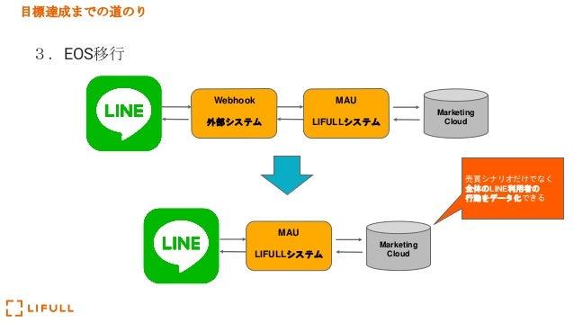 目標達成までの道のり 3.EOS移行 Webhook 外部システム MAU LIFULLシステム Marketing Cloud MAU LIFULLシステム Marketing Cloud 売買シナリオだけでなく 全体のLINE利用者の 行動...