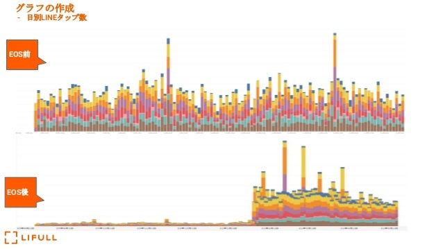 グラフの作成 - 日別LINEタップ数 EOS前 EOS後