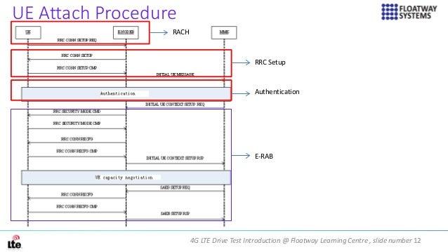 4G LTE Drive Test Introduction @ Floatway Learning Centre , slide number 12 UE Attach Procedure RACH RRC Setup Authenticat...