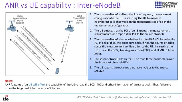 4G LTE Drive Test Introduction @ Floatway Learning Centre , slide number 16 ANR vs UE capability : Inter-eNodeB 1. The sou...