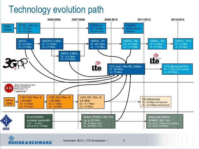 long term evolution technology pdf