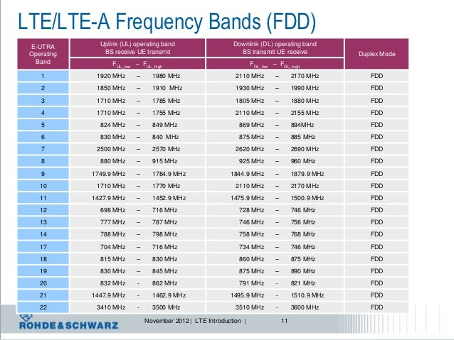 LTE Evolution: From Release 8 to Release 10