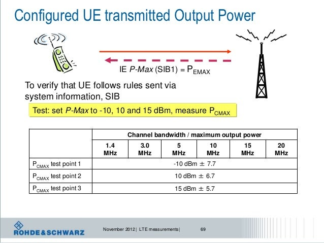 LTE Measurement: How to test a device